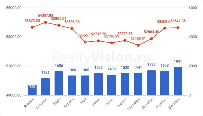 Цены на недвижимость в Иркутске в 2017 году